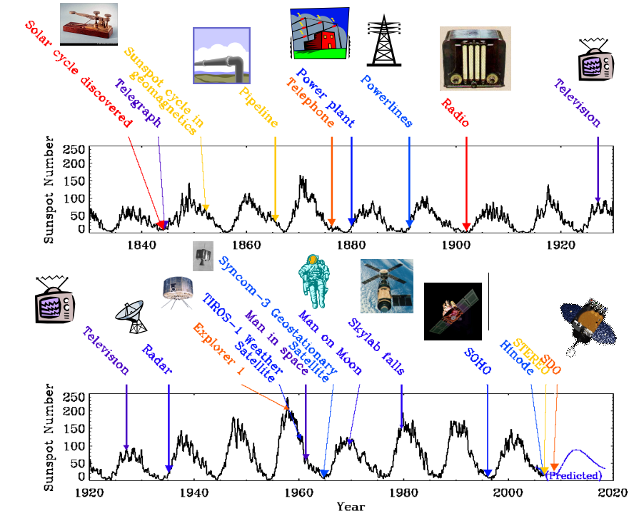 Solar cycle and examples of technology